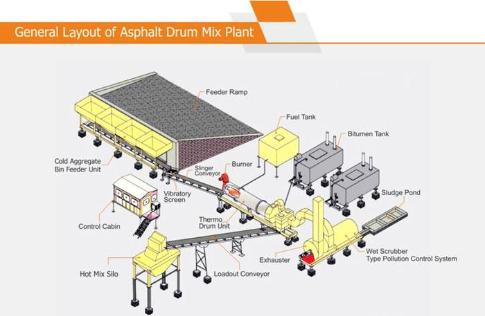 Asphalt Drum Mix Plant Manufacturer Exporter Supplier In